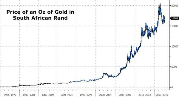 Gold Coins Have Been South Africa's Best Investment For 50 Years